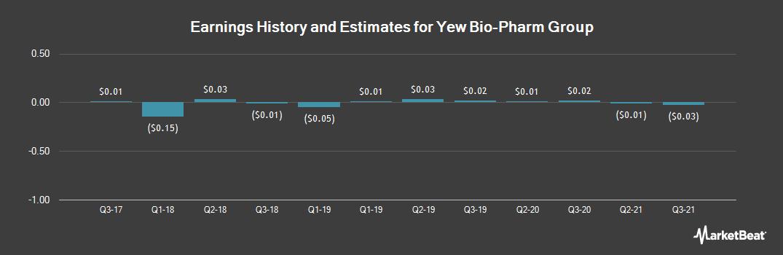 Earnings by Quarter for Yew Bio-Pharm Group (OTCMKTS:YEWB)