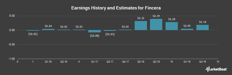 Earnings by Quarter for Fincera (OTCMKTS:YUANF)
