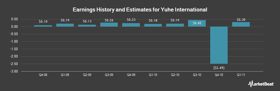 Earnings by Quarter for Yuhe International (OTCMKTS:YUII)