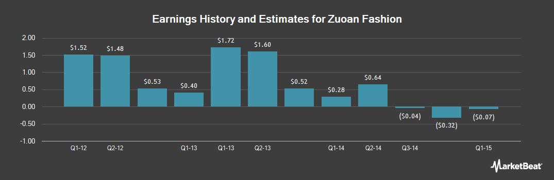 Earnings by Quarter for Zuoan Fashion (OTCMKTS:ZAHLY)