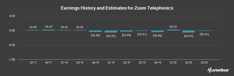Earnings by Quarter for Zoom Telephonics (OTCMKTS:ZMTP)