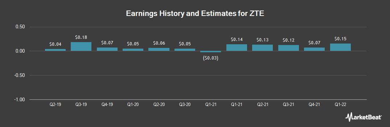 Earnings by Quarter for ZTE (OTCMKTS:ZTCOY)