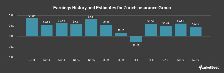 Earnings by Quarter for Zurich Insurance Group (OTCMKTS:ZURVY)