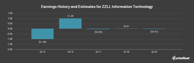 Earnings by Quarter for ZZLL Information Technology (OTCMKTS:ZZLL)