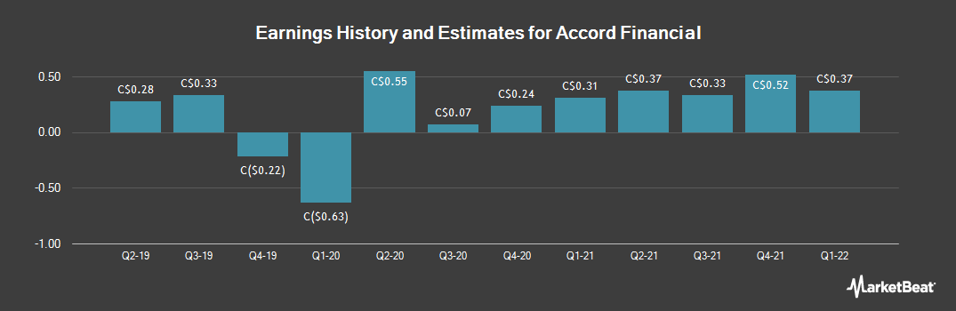Earnings by Quarter for Accord Financial (TSE:ACD)