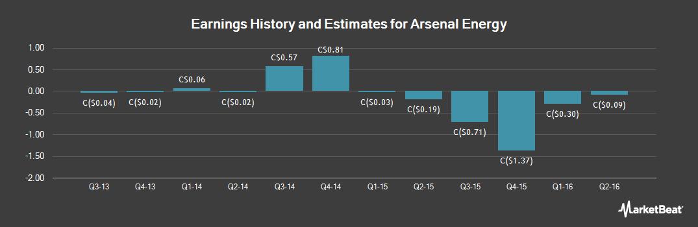 Earnings by Quarter for Arsenal Energy (TSE:AEI)