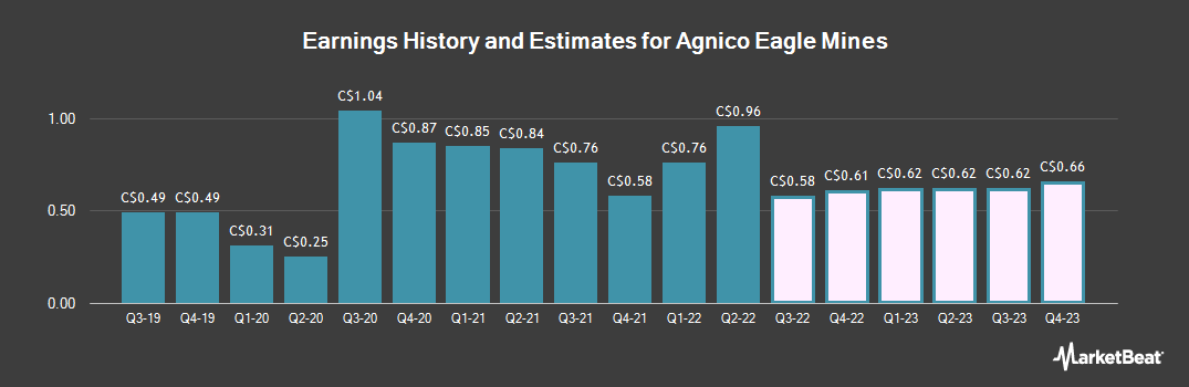Earnings by Quarter for Agnico Eagle Mines Ltd (TSE:AEM)