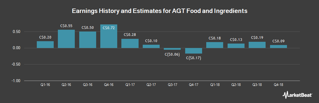 Earnings by Quarter for AGT Food and Ingredients (TSE:AGT)