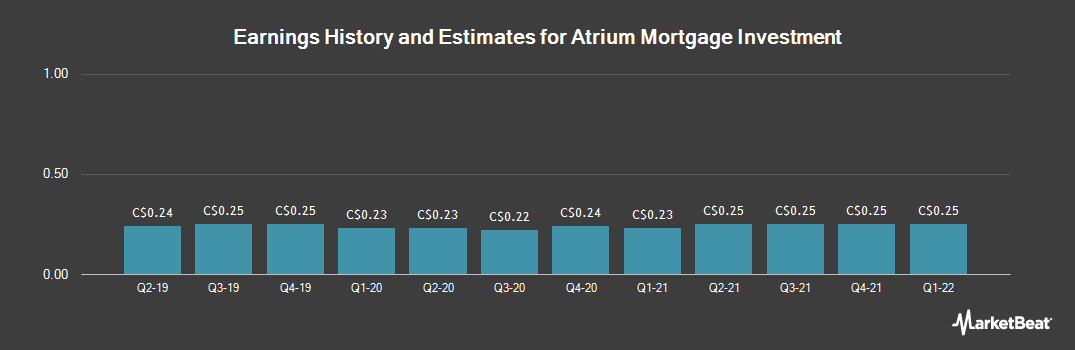 Earnings by Quarter for Atrium Mortgage Investment Corp (TSE:AI)