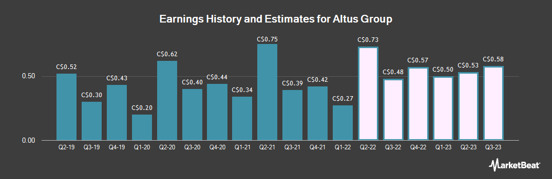 Earnings by Quarter for Altus Group (TSE:AIF)