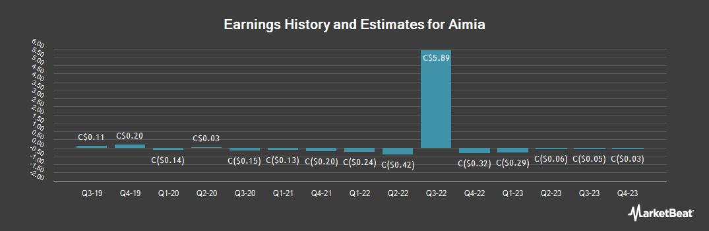 Earnings by Quarter for Aimia (TSE:AIM)