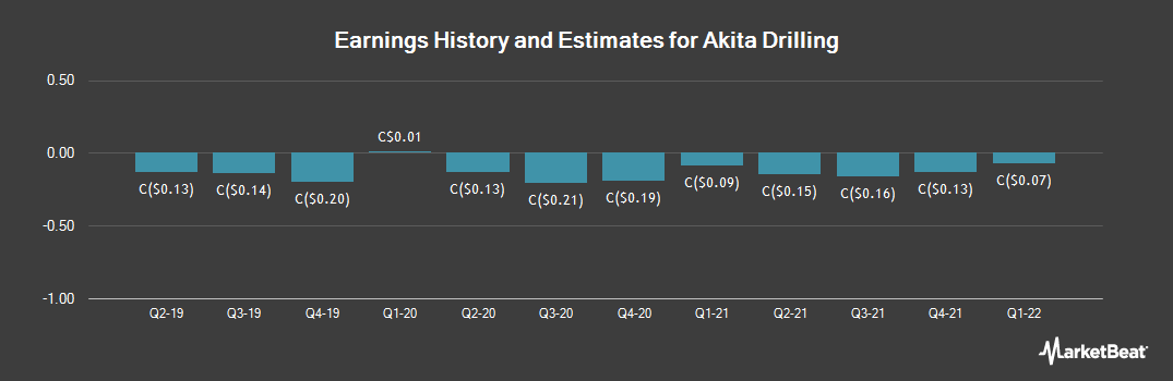Earnings by Quarter for AKITA Drilling (TSE:AKT)