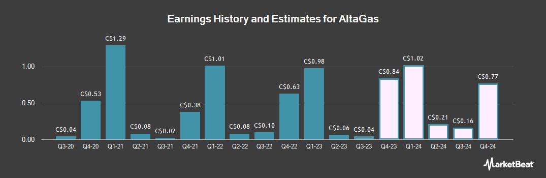 Earnings by Quarter for Altagas Ltd (TSE:ALA)