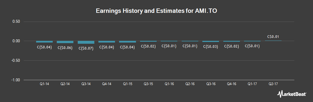 Earnings by Quarter for AuRico Metals (TSE:AMI)