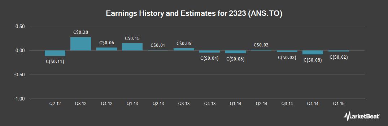 Earnings by Quarter for Ainsworth Lumber (TSE:ANS)