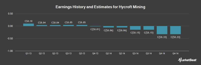 Earnings by Quarter for Hycroft Mining (TSE:ANV)