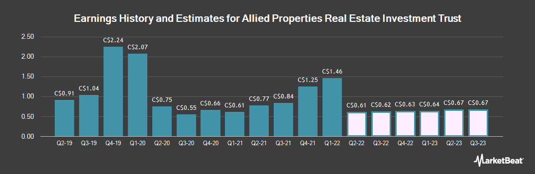 Earnings by Quarter for Allied Properties Real Estate Investment (TSE:AP)