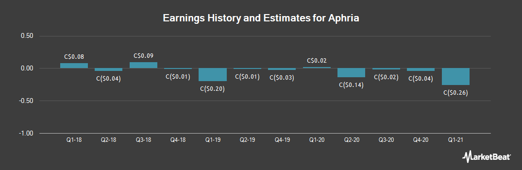 Earnings by Quarter for Aphria (TSE:APH)