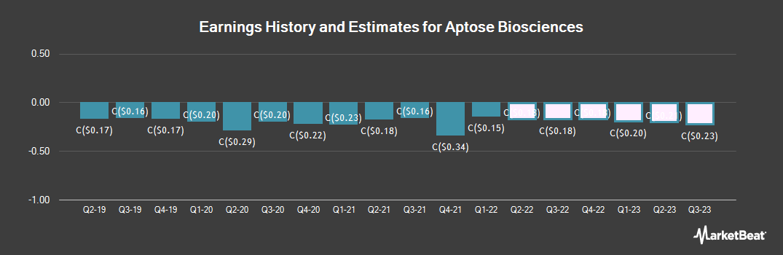Earnings by Quarter for Aptose Biosciences (TSE:APS)
