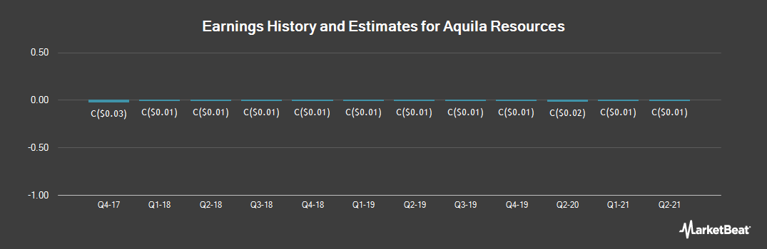 Earnings by Quarter for Aquila Resources (TSE:AQA)