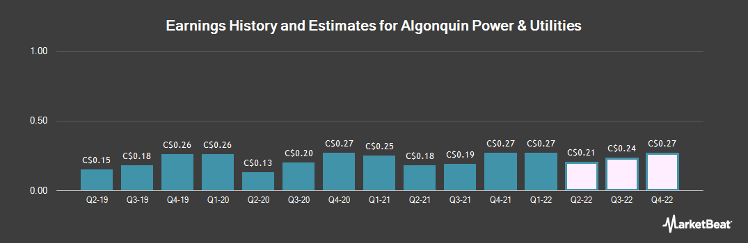 Earnings by Quarter for Algonquin Power & Utilities Corp (TSE:AQN)
