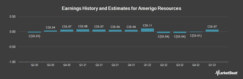 Earnings by Quarter for Amerigo Resources (TSE:ARG)