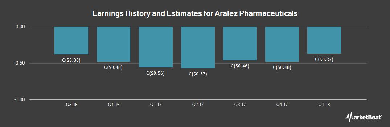 Earnings by Quarter for Aralez Pharmaceuticals (TSE:ARZ)