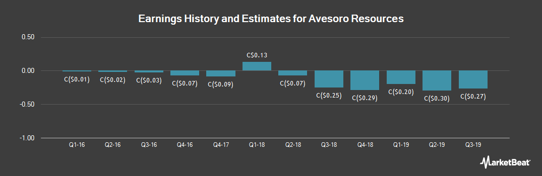 Earnings by Quarter for Avesoro Resources (TSE:ASO)