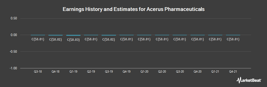 Earnings by Quarter for Trimel Pharmaceuticals (TSE:ASP)