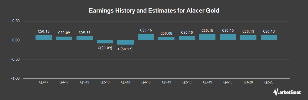 Earnings by Quarter for Alacer Gold Corp (TSE:ASR)