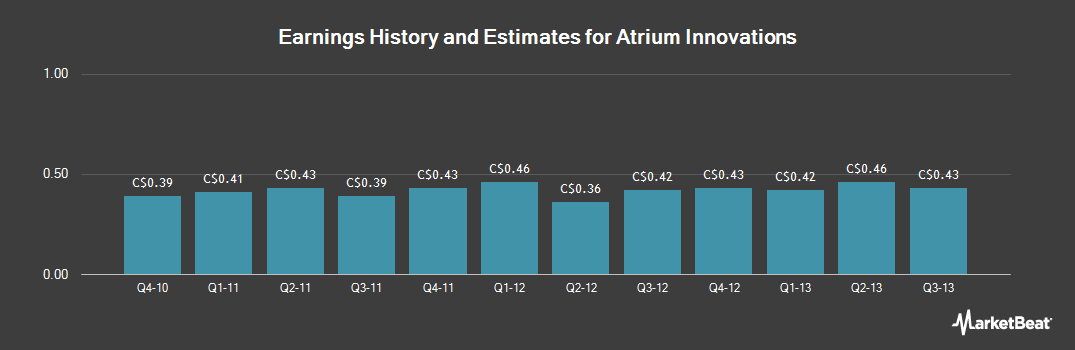 Earnings by Quarter for Atrium Innovations (TSE:ATB)