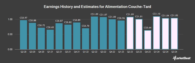 Earnings by Quarter for Alimentation Couche Tard (TSE:ATD)