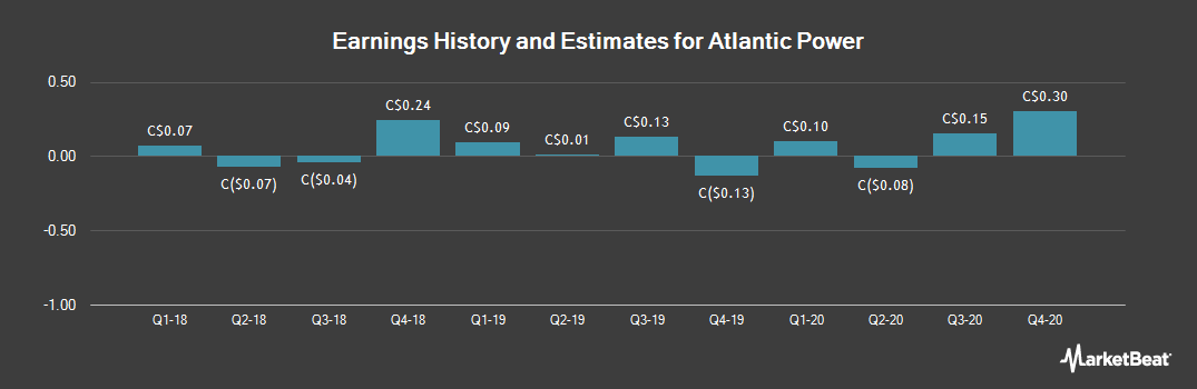 Earnings by Quarter for Atlantic Power (TSE:ATP)
