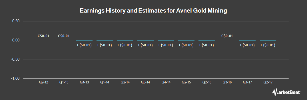 Earnings by Quarter for Avnel Gold Mining (TSE:AVK)
