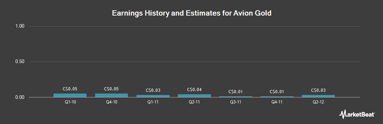 Earnings by Quarter for Avion Gold (TSE:AVR)