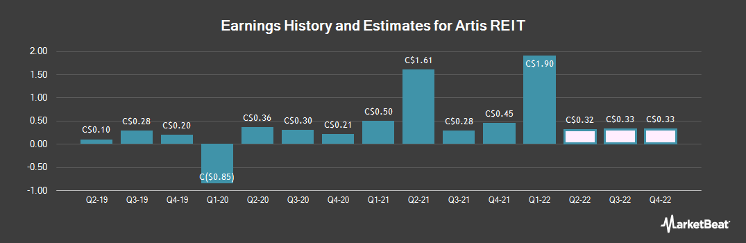 Earnings by Quarter for Artis Real Estate Investment Trust (TSE:AX)