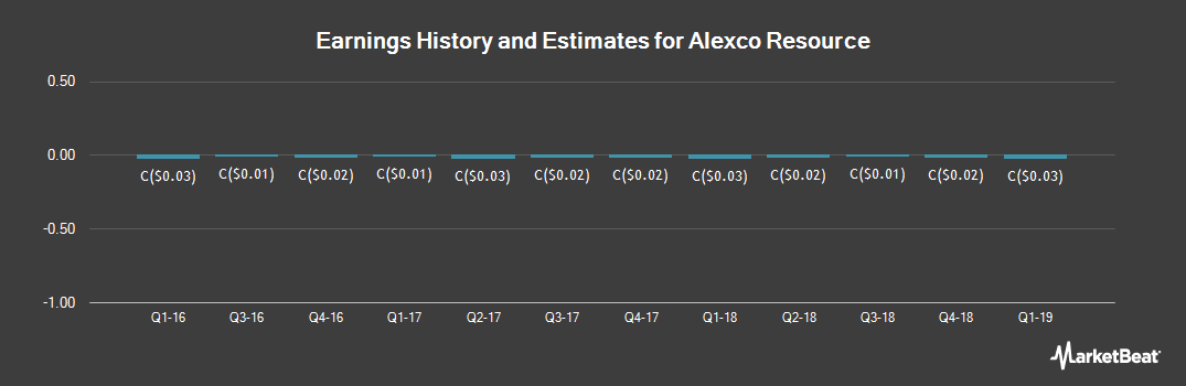 Earnings by Quarter for Alexco Resource (TSE:AXR)