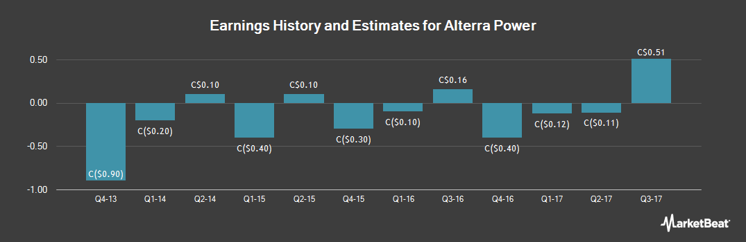 Earnings by Quarter for Alterra Power Corp (TSE:AXY)