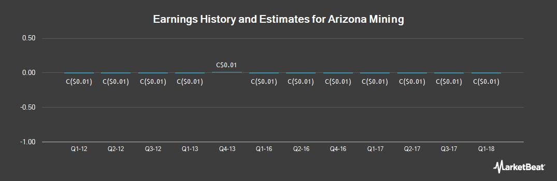 Earnings by Quarter for Arizona Mining (TSE:AZ)