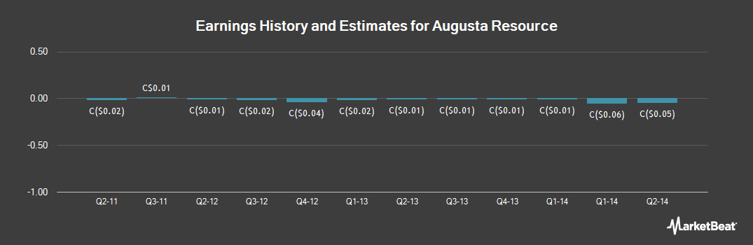 Earnings by Quarter for Augusta Resource (TSE:AZC)