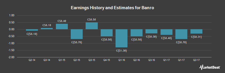 Earnings by Quarter for Banro (TSE:BAA)