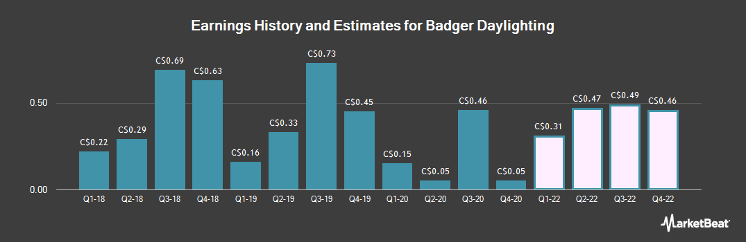 Earnings by Quarter for Badger Daylighting (TSE:BAD)