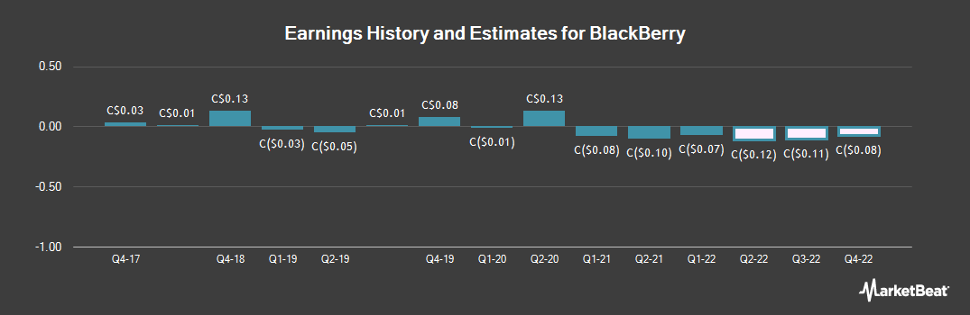 Earnings by Quarter for BlackBerry Ltd (TSE:BB)