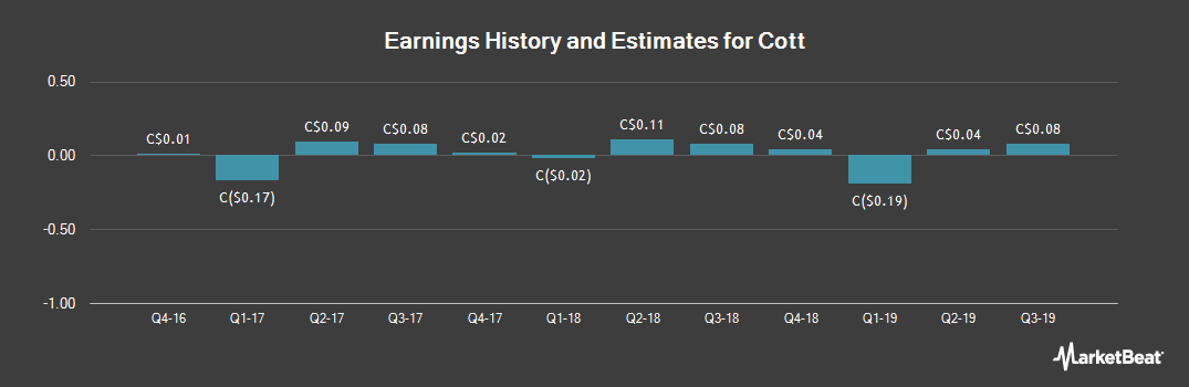 Earnings by Quarter for Cott Corp (TSE:BCB)