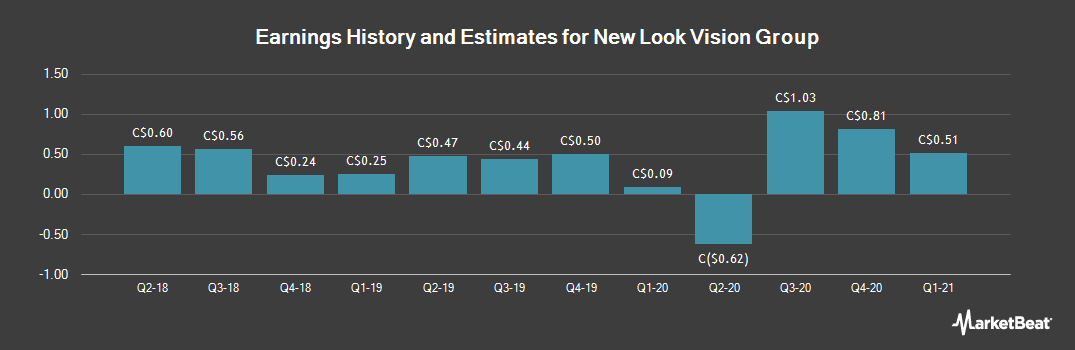 Earnings by Quarter for New Look Vision Group (TSE:BCI)