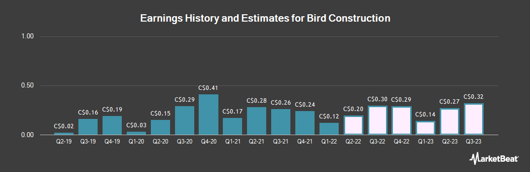 Earnings by Quarter for Bird construction (TSE:BDT)