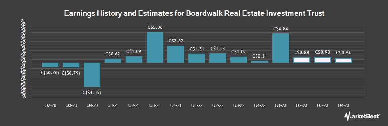 Earnings by Quarter for Boardwalk REIT (TSE:BEI)