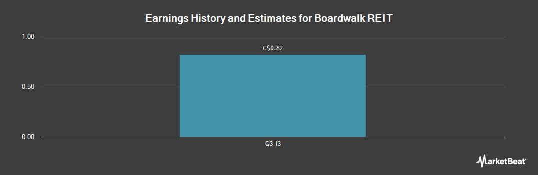 Earnings by Quarter for Boardwalk REIT (TSE:BEI.UN)