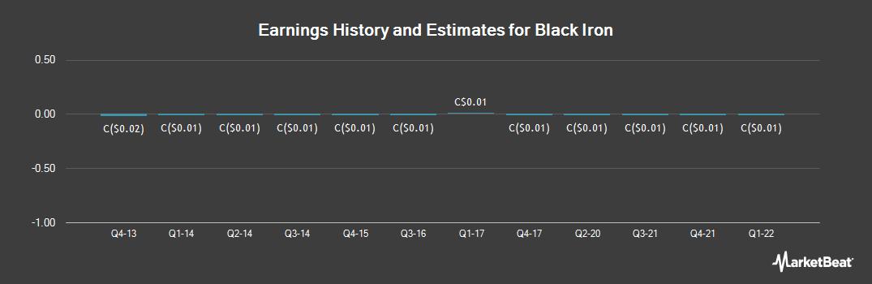 Earnings by Quarter for Black Iron (TSE:BKI)
