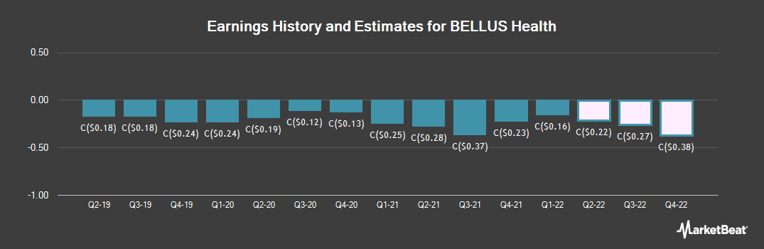 Earnings by Quarter for BELLUS Health (TSE:BLU)